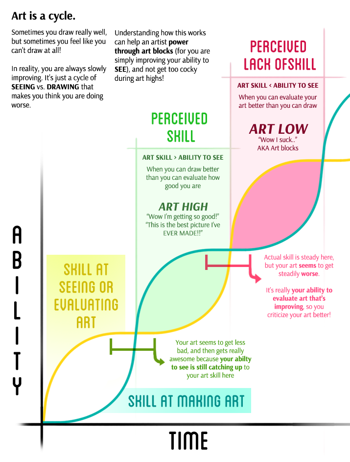 """A chart shows two s-curves that cross each other. One curve represents an artist's skill at evaluating art, while the other represents skill at making art. Skill at evaluating increases first, causing a perceived lack of skill while one's skill in actuality rises during this period. Evaluation skill then plateaus briefly while skill in making art continues to increase, resulting in perceived skill. This pattern repeats, resulting in alternating stages of """"art highs"""" and """"art lows."""" But over time both skills increase!"""